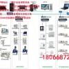 西安城市楼宇DDC控制器的功能和布置原则